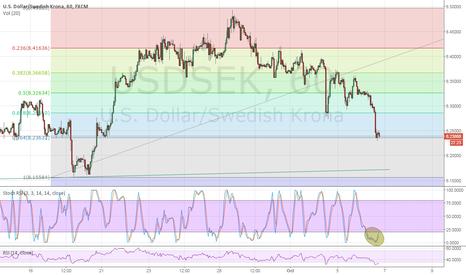 USDSEK: Possible counter position in USDSEK