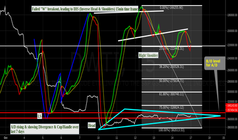 DWTI: DWTI Breakout watch updated