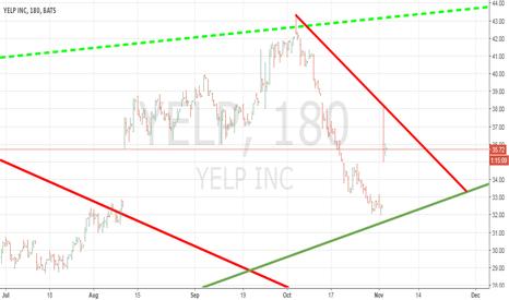 YELP: YELP 3 HR CHART