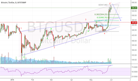 BTCUSD: ww geo completed at point 5''