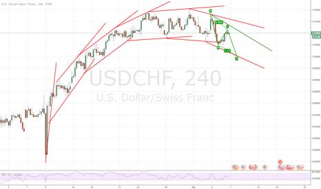 USDCHF: USD/CHF 4H, neutrale fino alla resistenza dinamica