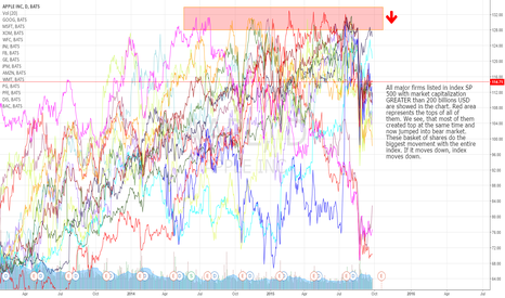 AAPL: Bluechips index