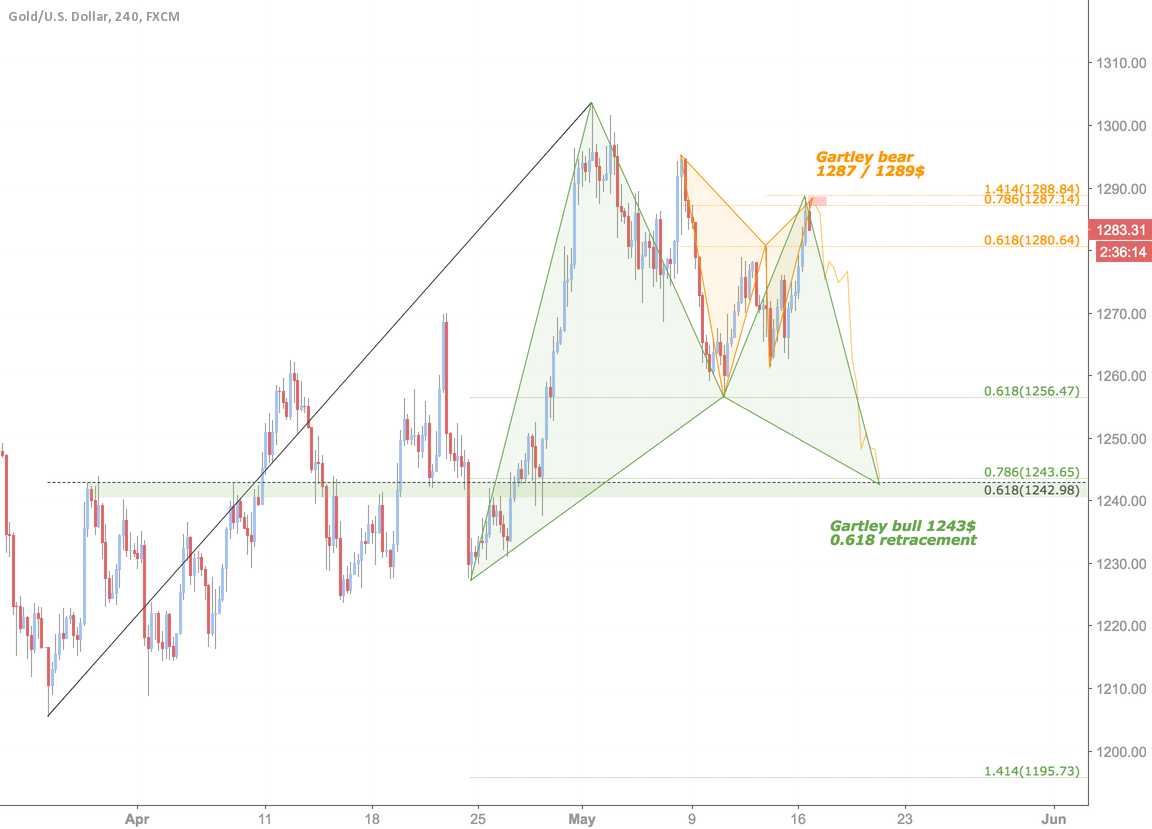 Bearish Gartley 1288$