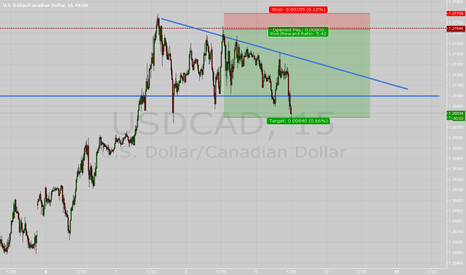 USDCAD: TP HIT