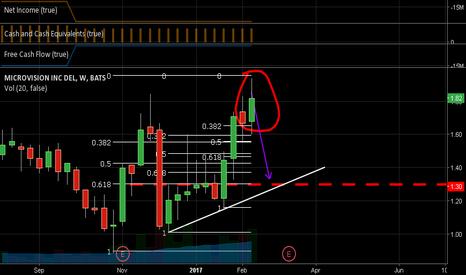 MVIS: buy mvis after peak @ 1.3