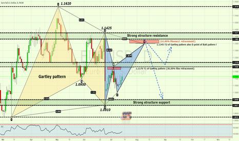 EURUSD: Catching T2 of Gartley pattern and D point of Batt pattern?