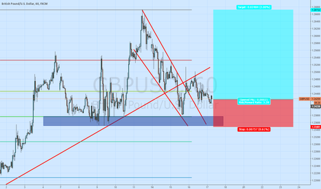 GBPUSD: *Swingtrade*Long GBP/USD