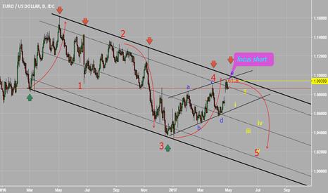 EURUSD: my plan on daily chart EURUSD