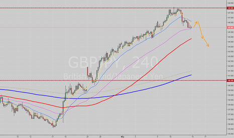 GBPJPY: Weekly analysis on GBPJPY for the 3rd week of May 2017