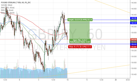GBPJPY: 4 trades for 13-17 March GBPJPY