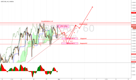 GBPCAD: Possibly of a perfect RR situation. SELL and Then BUYYYYY