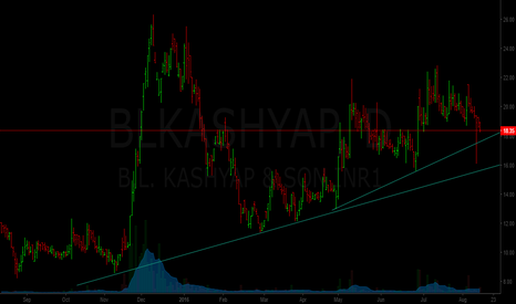 BLKASHYAP: kashyap - nearing its support zone