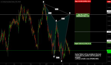USDCAD: USDCAD - CYPHER PATTERN (SHORT)