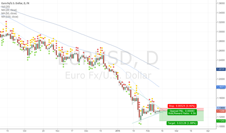 EURUSD: EURUSD breaking triangle and continuing with the trend