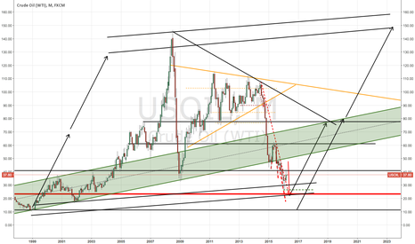 USOIL: Manipulated Oil Prices will it be in 2023 again?, I think so !!