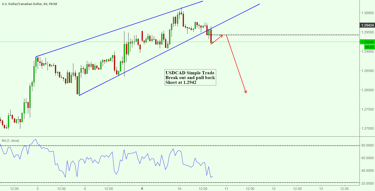 USDCAD Simple Trade