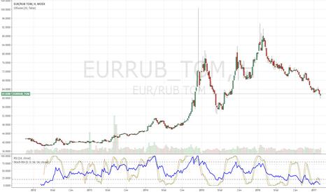 EURRUB_TOM: EURRUB долгосрочный ЛОНГ