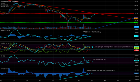 BTCUSD: BTC/USD Cautiously Back in Bull Market Territory