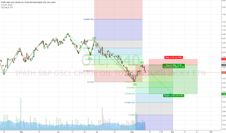 OIL: Crude Oil Bearish Trade Setup