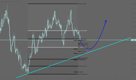 AUDCAD: AUDCAD: Potential price projection