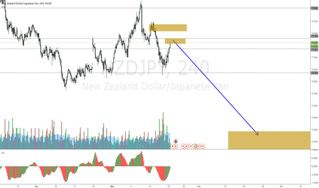 NZDJPY: NZDJPY expecting a strong bounce at resistance