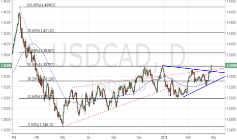 USDCAD: USD/CAD – Bullish symmetrical triangle breakout