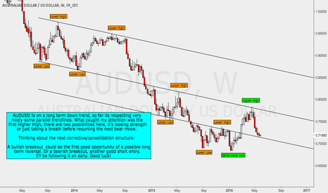 AUDUSD: AUDUSD Weekly Perspective
