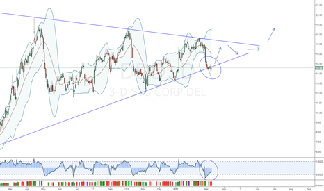 DDD: DDD, Triangle, False Breakout