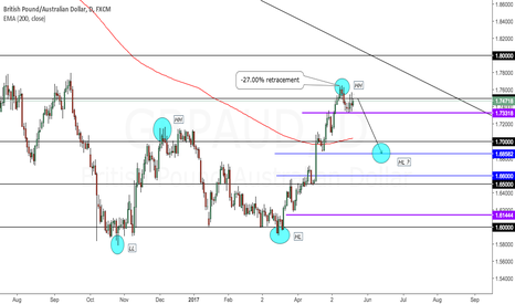 GBPAUD: GBPAUD looking for a HL