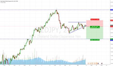 NZDJPY: Break out and Bear Flag