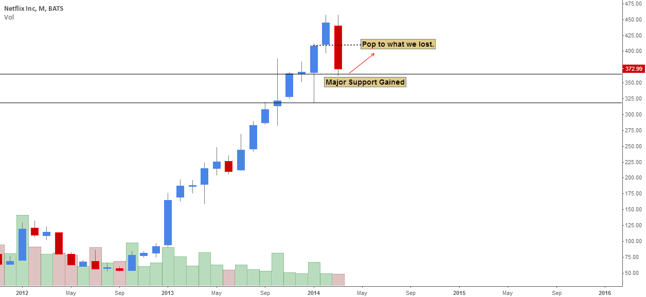 NFLX: Monthly Support Gained