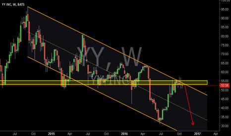 YY: The Downward Channel and the Breached Strong Support  Pullback