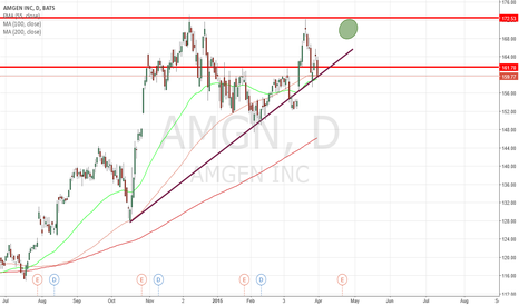 AMGN: $AMGN Daily