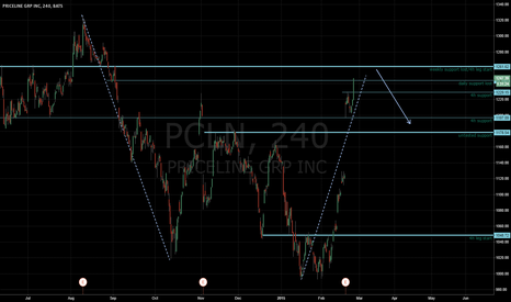 PCLN: PCLN about to get smacked