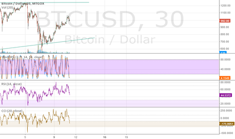 BTCUSD: Bitcoin prediction