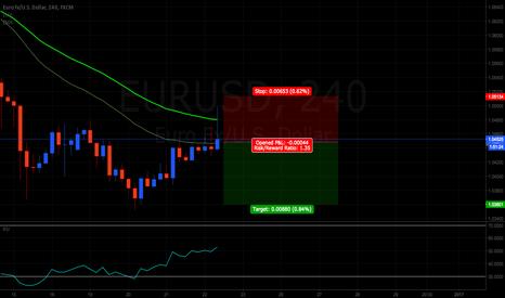 EURUSD: EURUSD going down to 1.03601