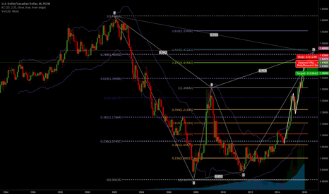 USDCAD: USDCAD now at event zone