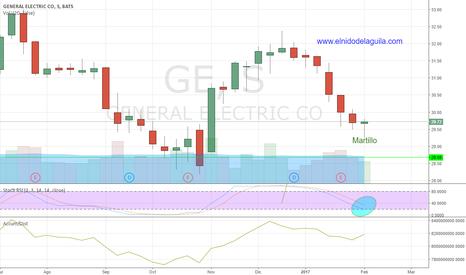 GE: Swing Trading largos GE