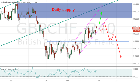 GBPCHF: GCchf wait for SELL