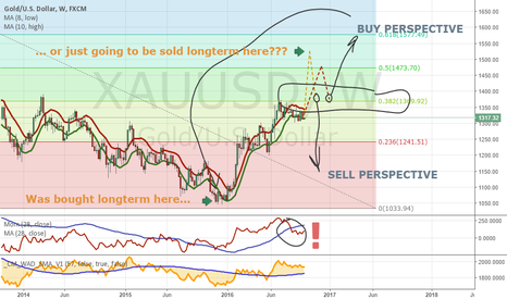 XAUUSD: Was Gold bought at 1050 level or just going to be sold at 1500?