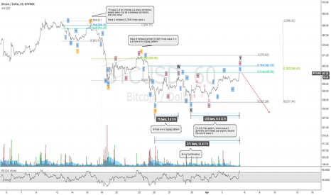 BTCUSD: One month EW Analysis for Bitcoin