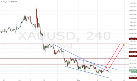 XAUUSD: GOLD H4 BUY Structure