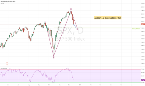 SPX: Almost A Guaranteed Win