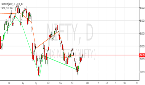 NIFTY: GAP_UP_PLOTTING