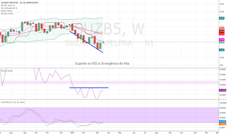 SUZB5: Divergence between price and indicator