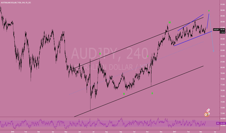 AUDJPY: Top dealing in AUDJPY