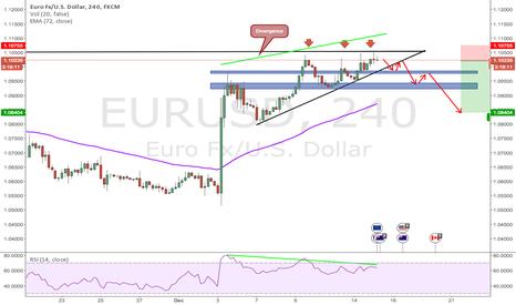 EURUSD:  Possible drop in EURUSD!!