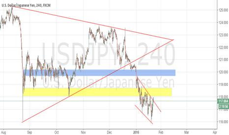 USDJPY: USD/JPY Long to Short Swing Trade