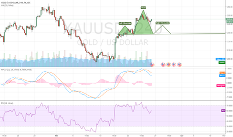 XAUUSD: H&S Pattern possibility