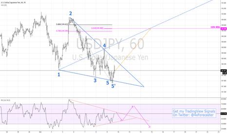 USDJPY: #Fibonacci And Wolfe Pattern Offer Bullish Target | $JPY #Forex